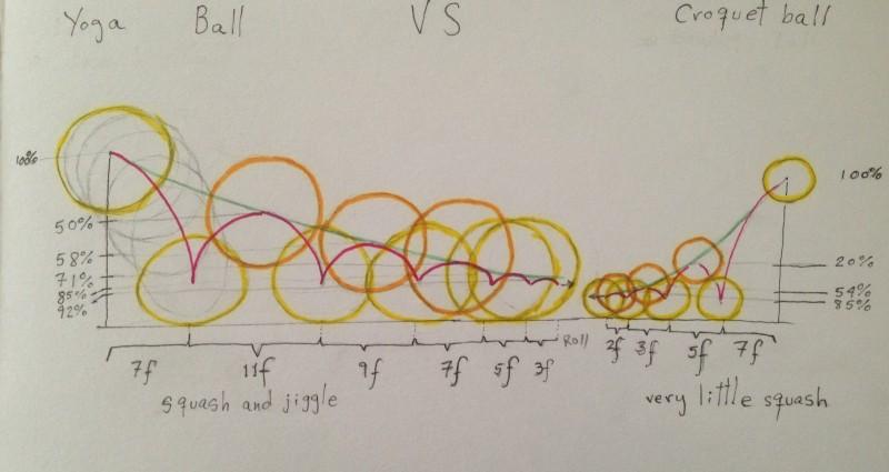Comparative Balls